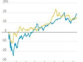 黄金近来为何经常与股市同向波动?