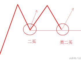 与道氏理论和波浪理论相比,缠论核心概念说明及重要补充