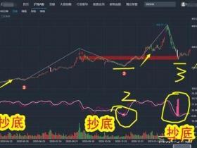 片仔癀、深圳能源、中国神华、南网能源的缠论指标选股