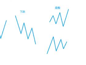 缠论学习笔记:关于走势简单分类及均线体系买卖法